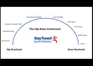 Knee- Hip